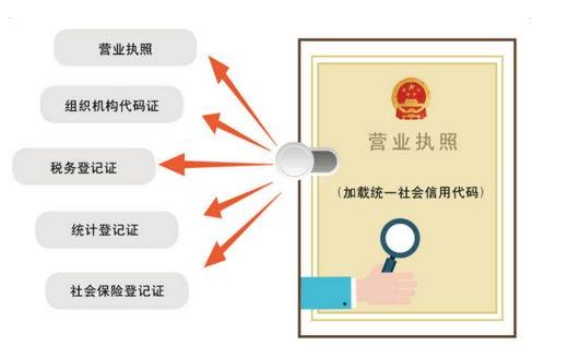 上海五证合一营业执照